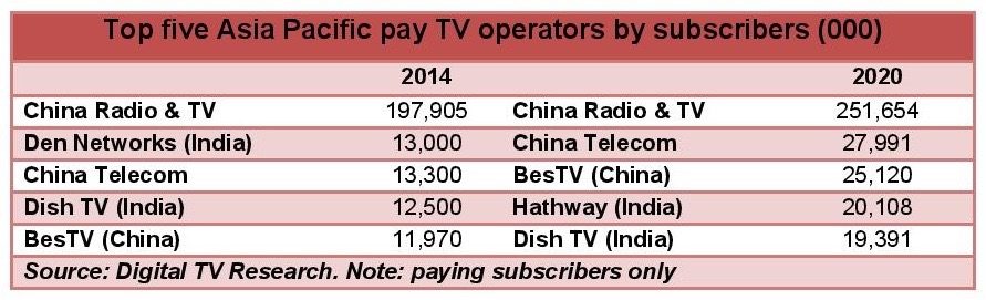 Asia Pacific pay-TV growth continues
