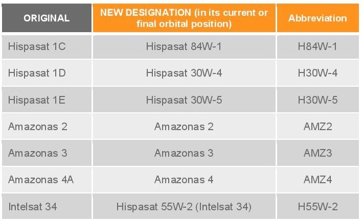 Hispasat_New_names