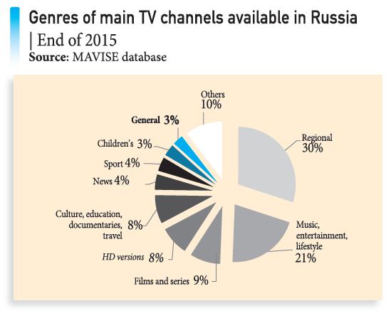 RussiaTVchannels