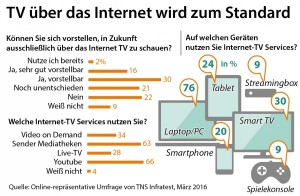 Zattoo-Infografik-Internet-TV