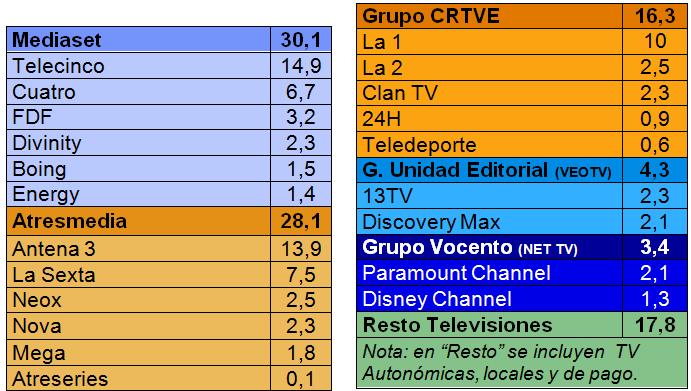 Digital terrestrial remains king in Spain