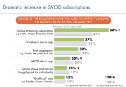 SVOD increase_2016