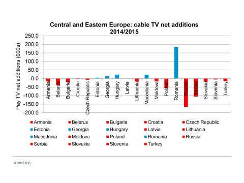 IHS Cable Eastern Europe