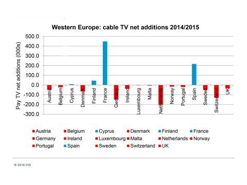 IHS Cable Western Europe