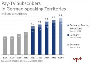 Pay-TV-Subscribers_2008-2016e VPRT