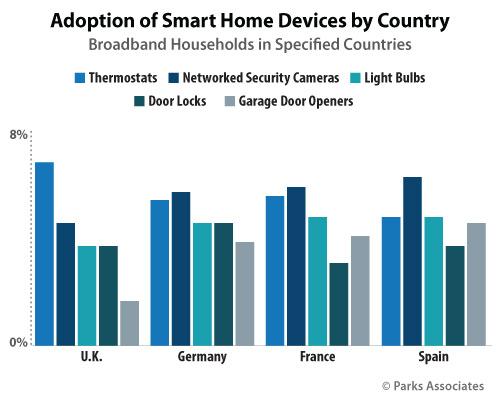 adoption-smart-home-country