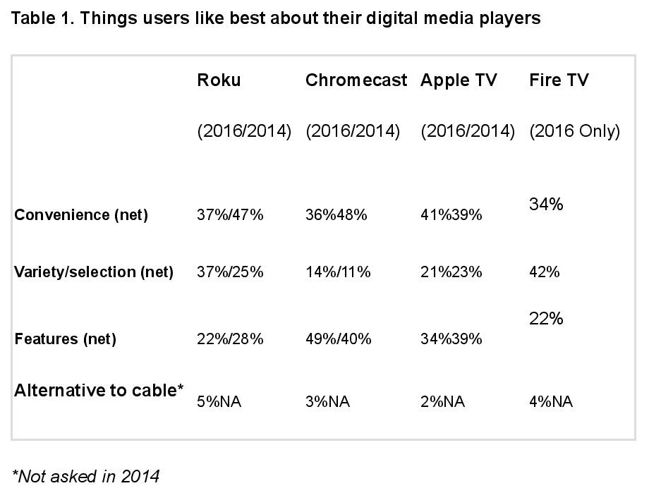 things-people-like-about-digital-media-players