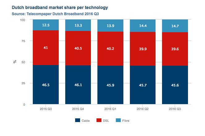 dutch-broadband-market-shares-q3-2016