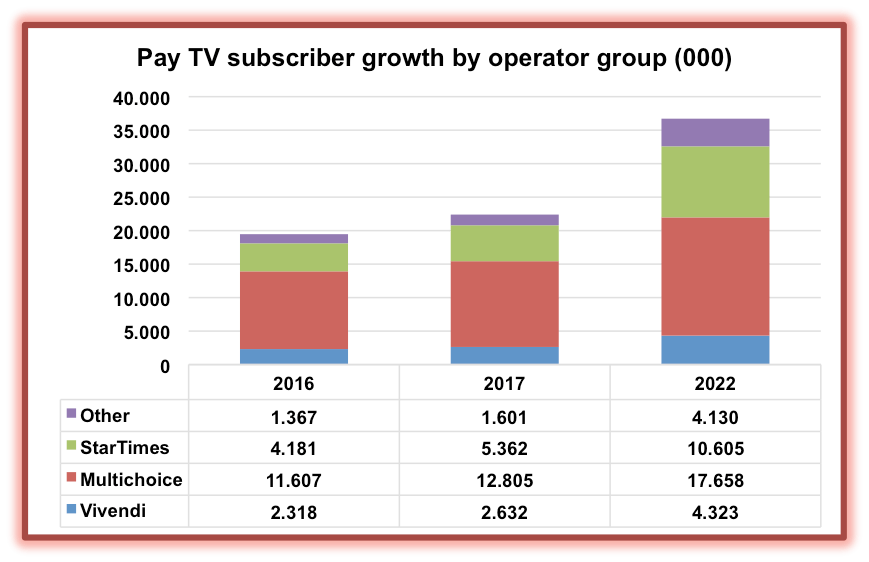 Sub-Saharan Africa pay-TV thrives despite falling prices