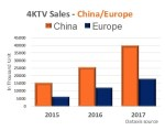 Research: Europe progressing in 4K TV