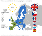 One third of all EU TV and VOD target foreign markets