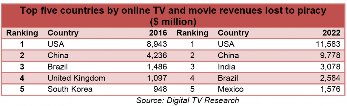 online tv movie piracy losses to soar to 52 billion