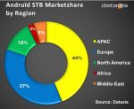 Operators with Android STBs remain limited