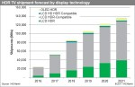 HDR TV shipments to grow to 47.9m in 2021
