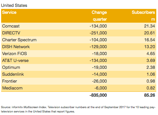 Tv Service Providers >> Us Tv Service Providers Lose 835 000 Subscribers
