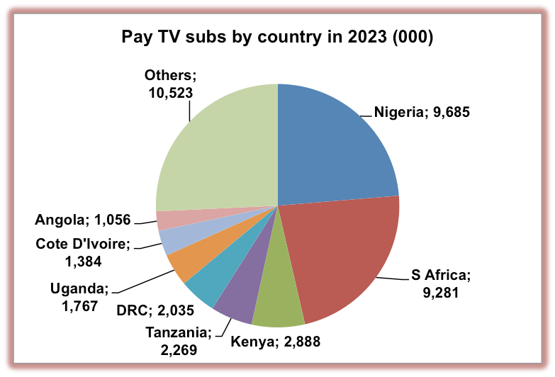 Africa to add 17 4 million pay-TV subs