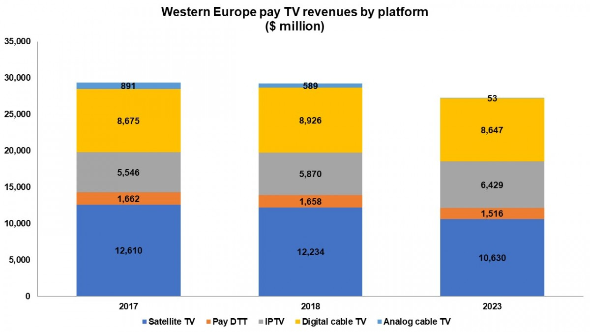 Western Europe Pay Tv Subs Up Revenues Down Cable Diagram Peaked In 2010 Will Lose 866 Million Between 2017 And 2023