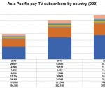 Asia Pacific to add 78 million pay-TV subs