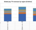 Global pay-TV revenues to fall by 11%