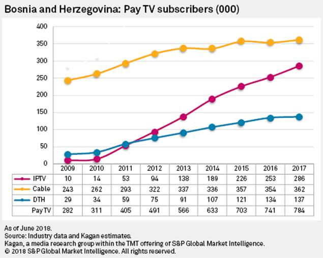 Turns out? cable tv penetration