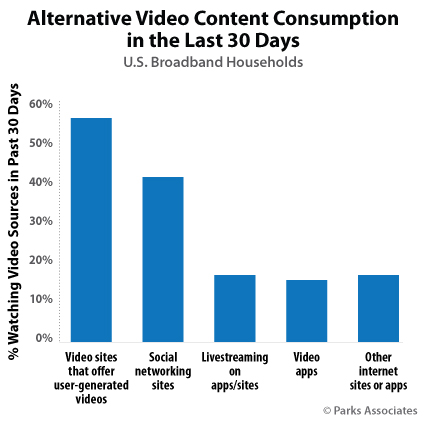 Parks: Consumers watch more than two hours of alternative video