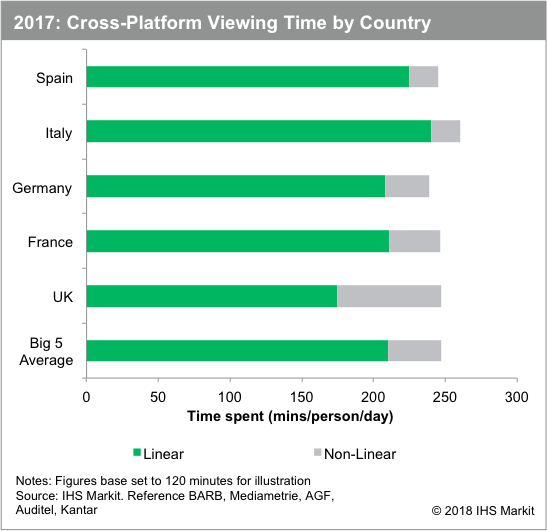 Europeans watch two more hours a month On-Demand video