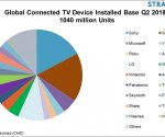 Research: globally more than one billion connected TV devices