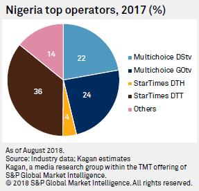 Kagan: Nigeria overtakes South Africa in pay-TV subscribers