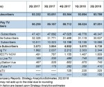 Strategy Analytics: US pay-TV subscribers down, OTT up