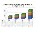 Eastern European OTT revenues to triple