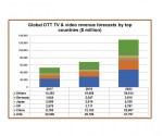 Global OTT revenues to climb to $129 billion
