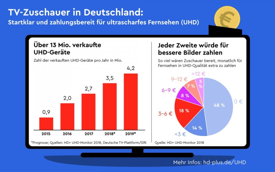 Half of German TV viewers would pay extra for Ultra HD channels