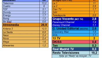 IPTV subscriptions dominate Spanish pay-TV market