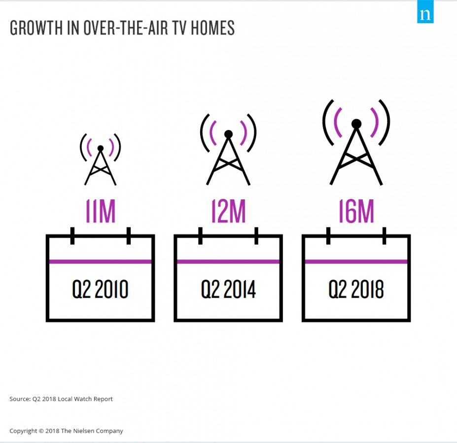 Nielsen reports surge in 'over-the-air' homes in the US