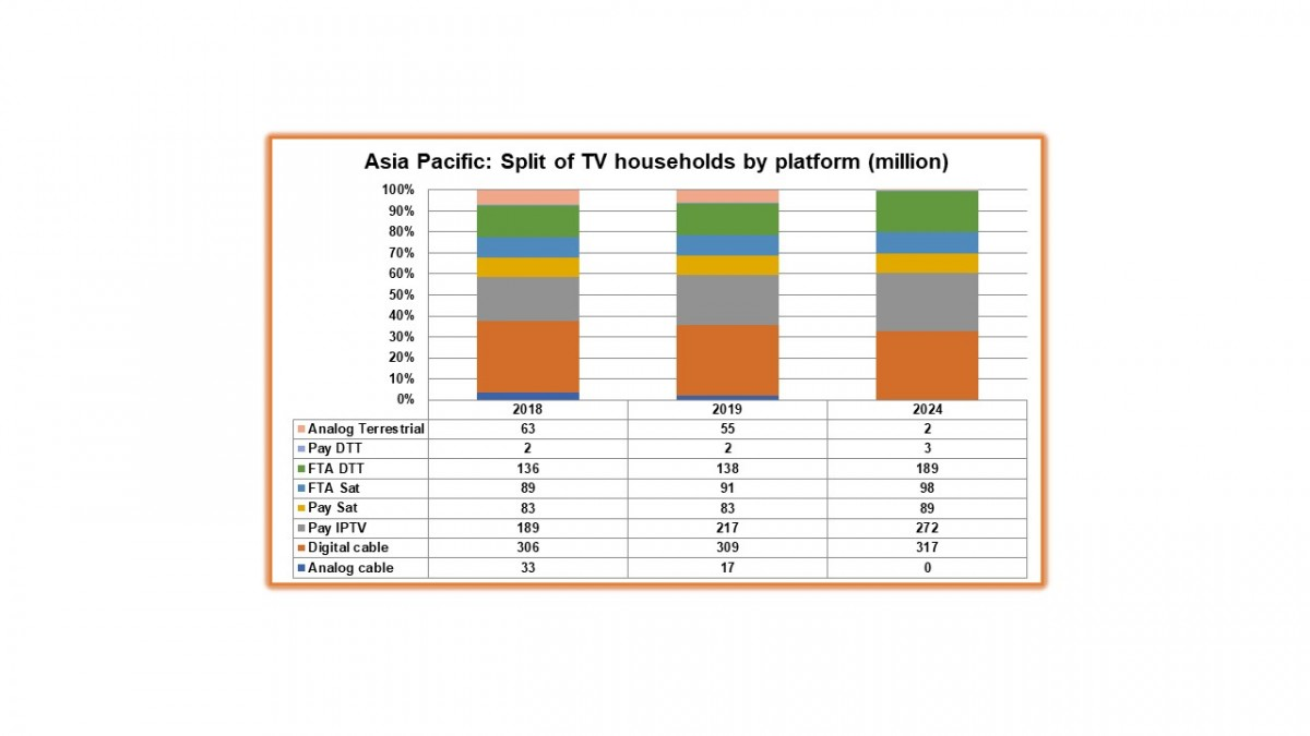 IPTV drives Asia's pay-TV growth