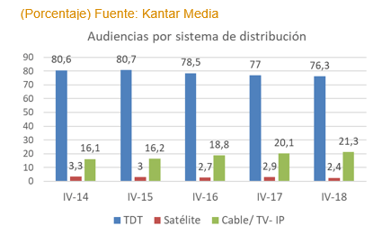 IPTV continues to rule Spanish pay-TV market