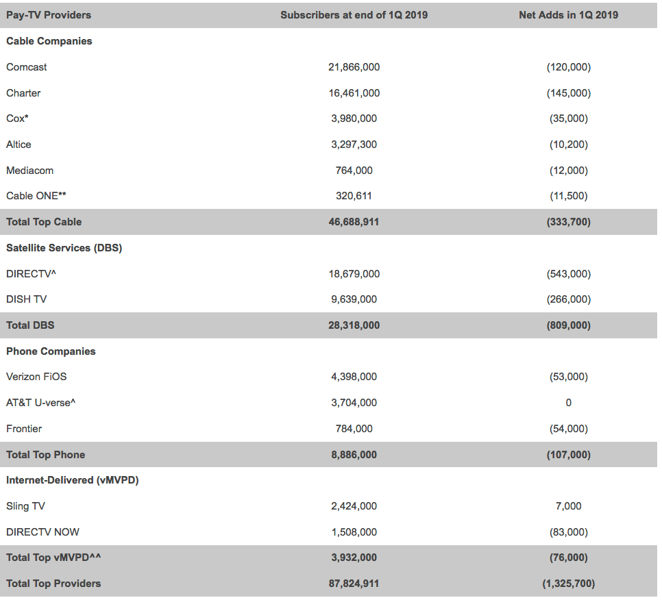 US Pay-TV providers lost 1,325,000 subscribers in 1Q 2019