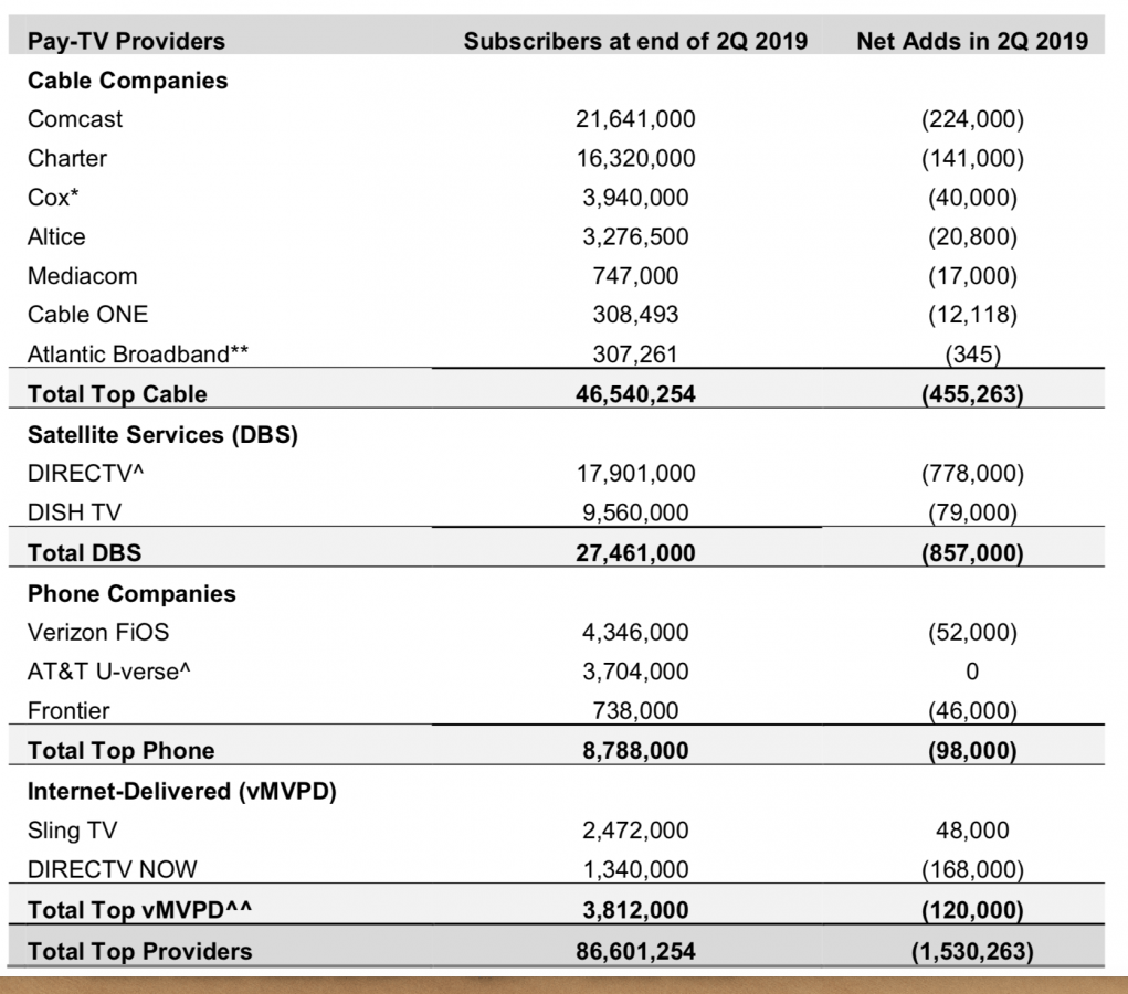 Cable TV subscribers as of 2019