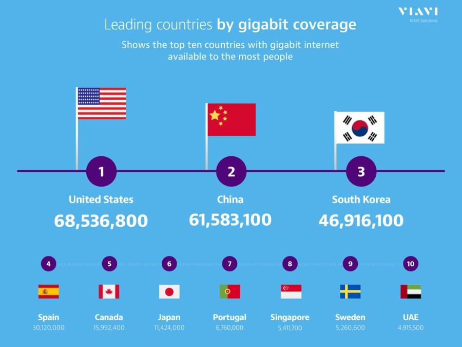 1 In 20 Can Access Gigabit Internet