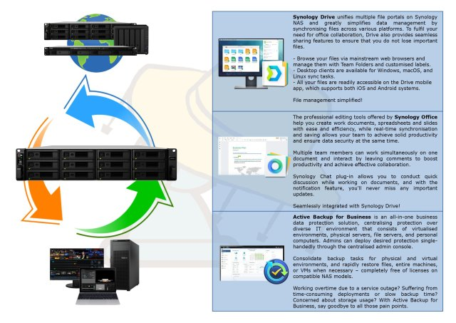 Synology Network Storage Solutions Deploying Synology Drive, Synology Office and Active Backup for Business
