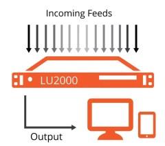 LiveU 2000 Decoder Inputs