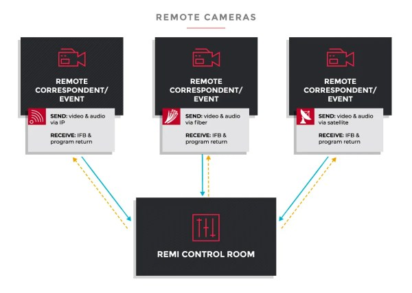 REMI Production Workflow