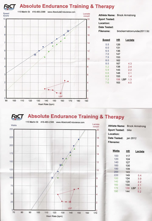 Two graphs showing my Lactate Treshold