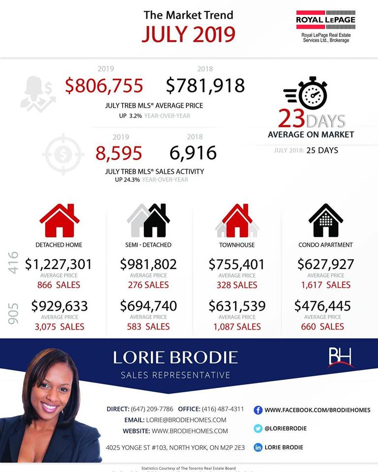 July 2019 Toronto and North York Real Estate Market Report Lorie Brodie