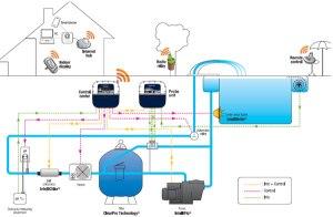 IntelliPool Automation System  Brookfe pool auto