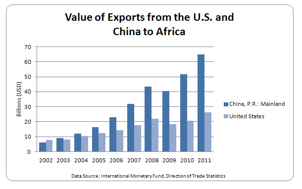 A bar chart showing the value of exports from the U.S. and China to Africa.