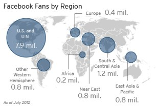 A map showing Facebook fans by region.
