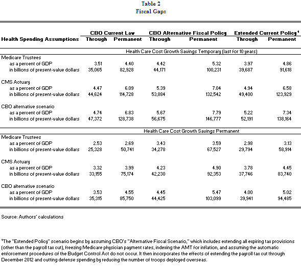A table showing the fiscal gaps in health spending assumptions.