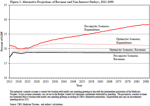 A chart showing the alternative projections of revenue and non-interest outlays from 2013 to 2090.
