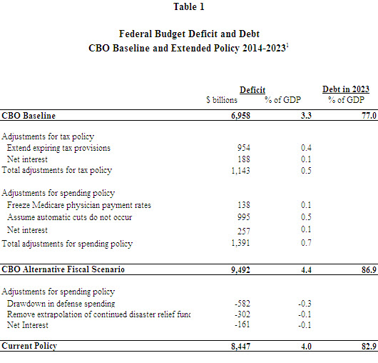 A table showing the federal budget deficit and debt in 2014 and 2023, per the CBO baseline and extended policy.